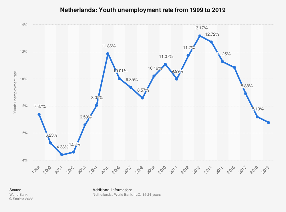 Statistic: Netherlands: Youth unemployment rate from 2007 to 2017 | Statista