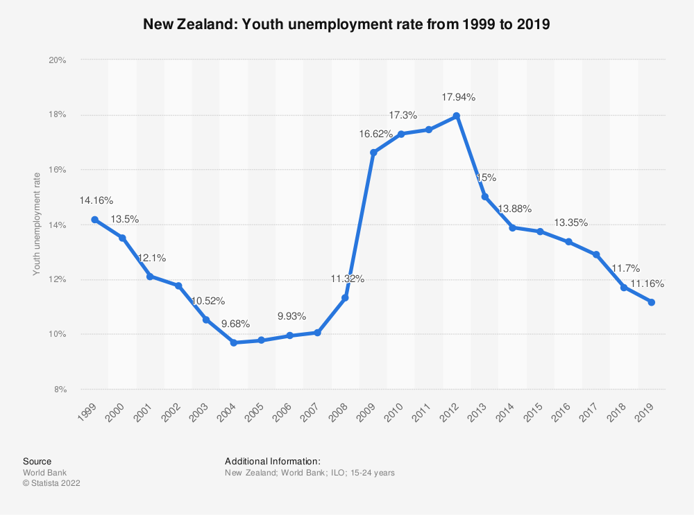 Statistic: New Zealand: Youth unemployment rate from 1999 to 2020 | Statista