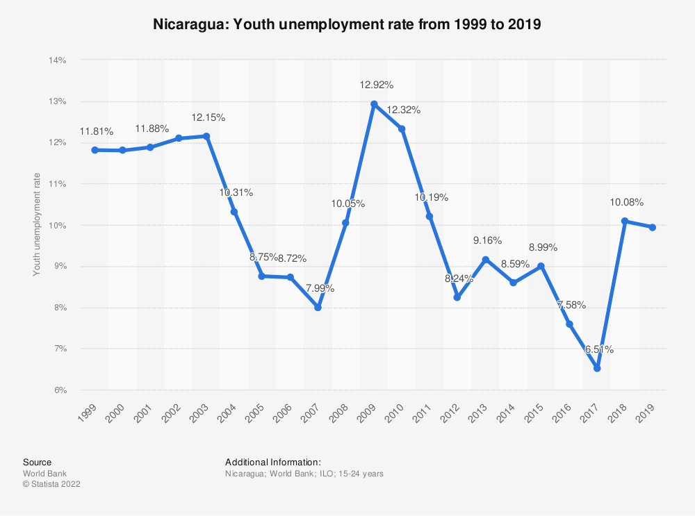 Statistic: Nicaragua: Youth unemployment rate from 1999 to 2019 | Statista