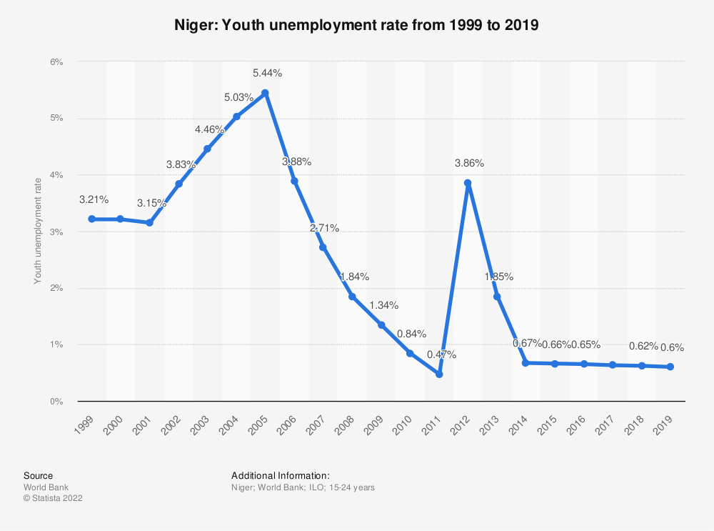 Statistic: Niger: Youth unemployment rate from 1999 to 2020 | Statista