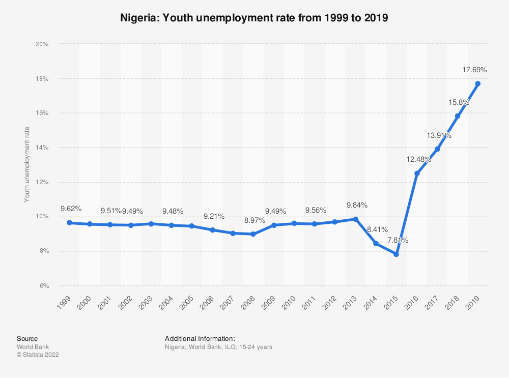 Statistic: Nigeria: Youth unemployment rate from 1999 to 2019 | Statista