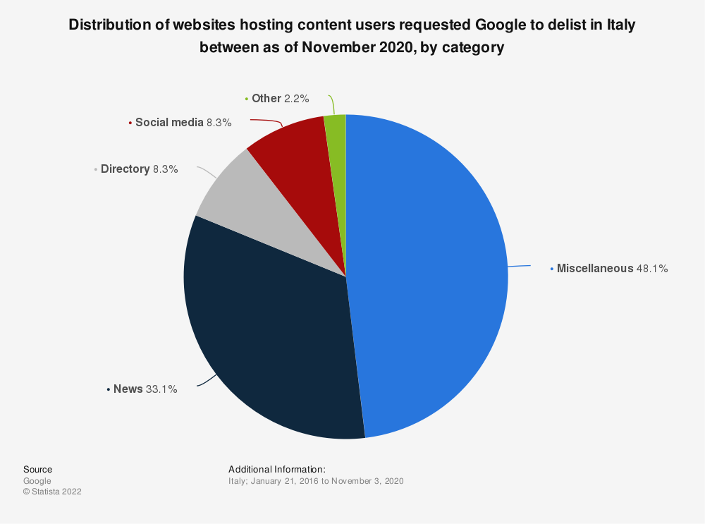 Statistic: Distribution of websites hosting content users requested Google to delist in Italy between as of November 2020, by category | Statista
