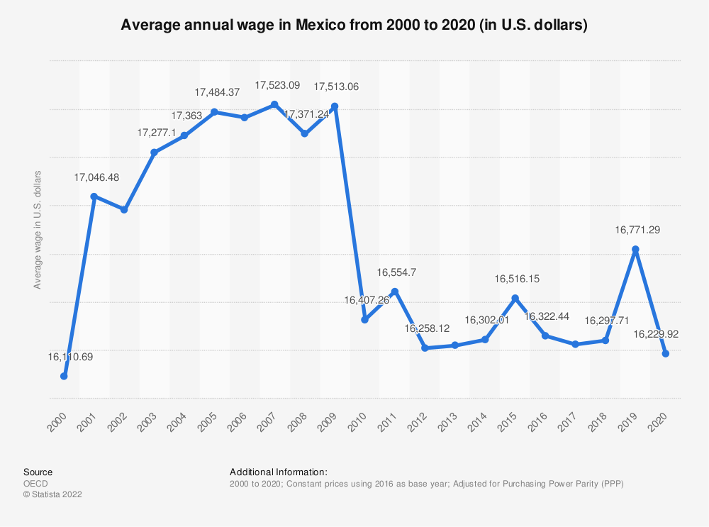 Statistic: Average annual wage in Mexico from 2000 to 2018 (in U.S. dollars) | Statista