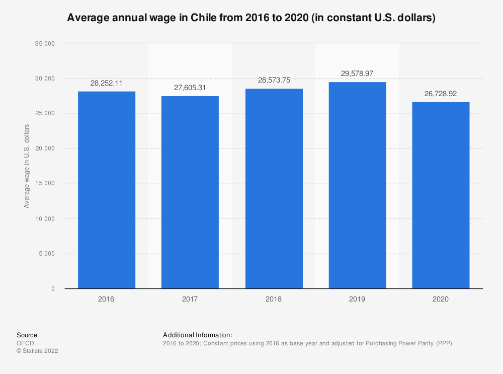 Statistic: Average annual wage in Chile from 2000 to 2016 (in constant U.S. dollars) | Statista