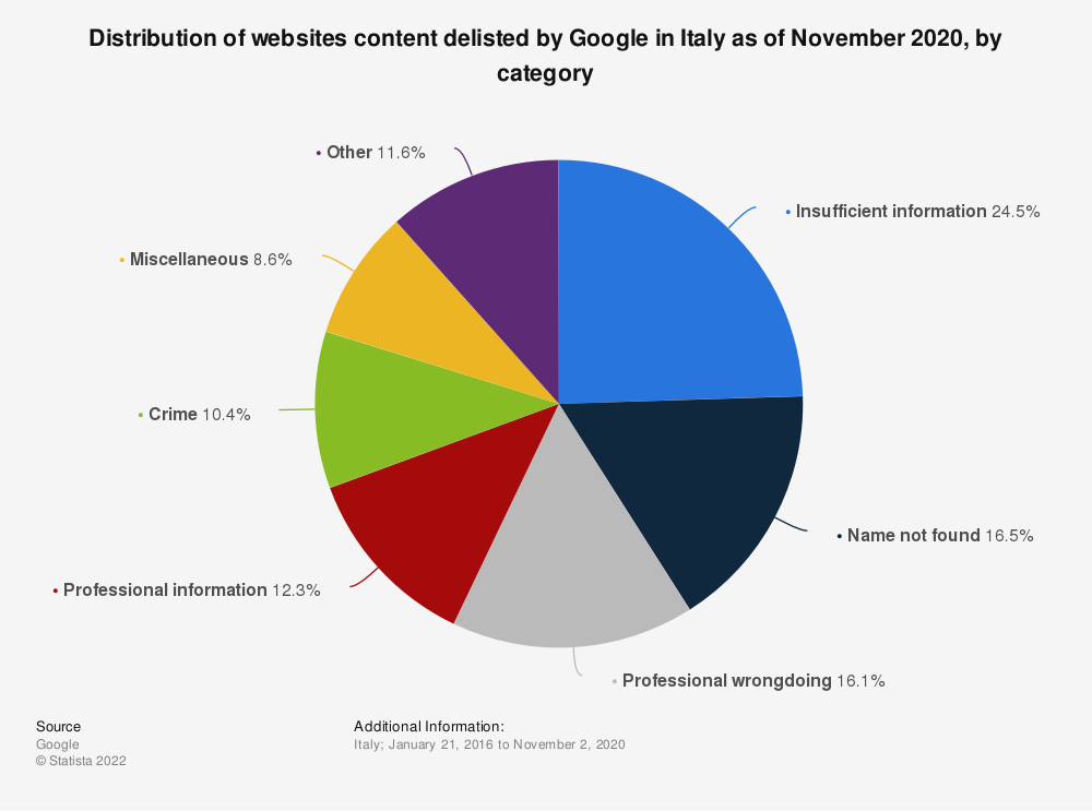 Statistic: Distribution of websites content delisted by Google in Italy as of November 2020, by category | Statista