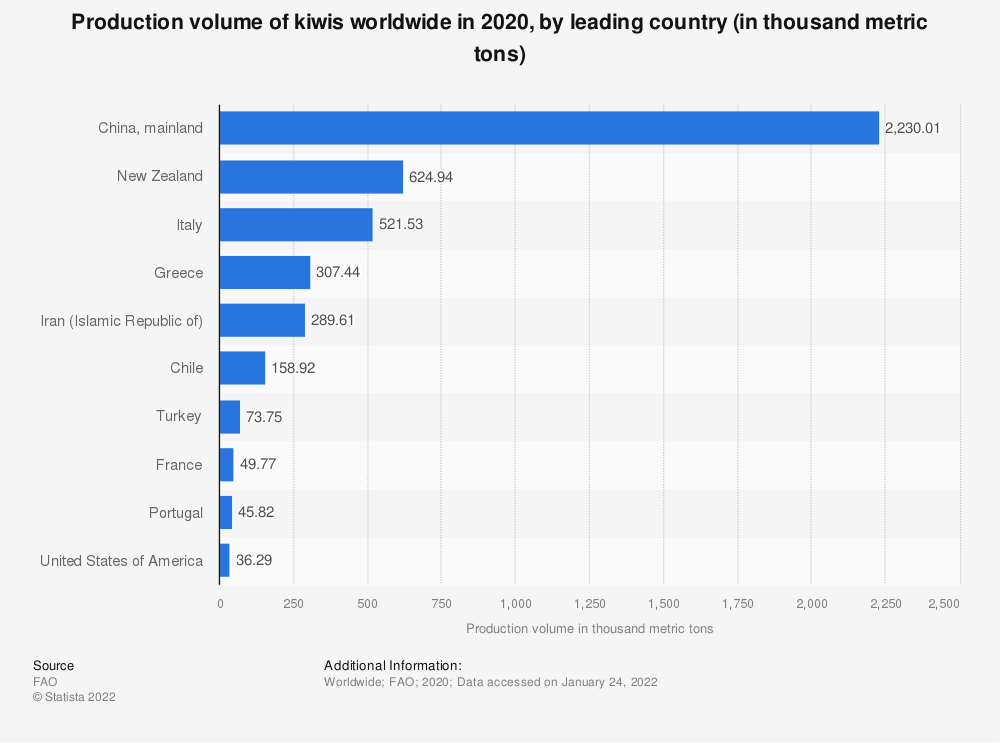 Statistic: Production volume of kiwis worldwide in 2018, by leading country (in 1,000 metric tons) | Statista