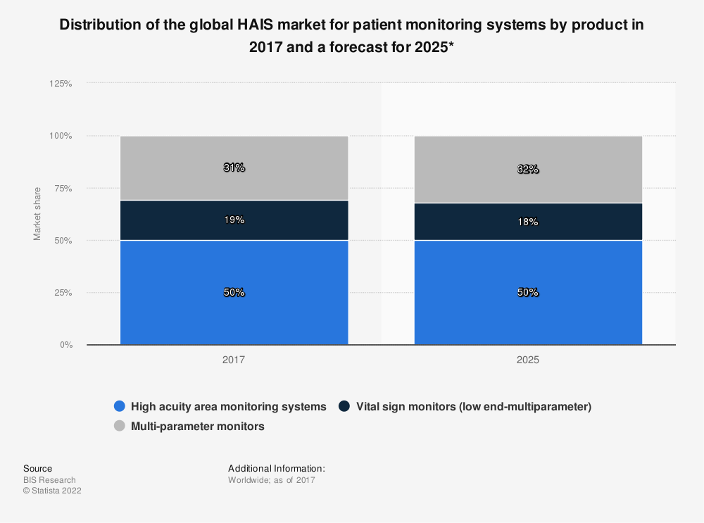 Statistic: Distribution of the global HAIS market for patient monitoring systems by product in 2017 and a forecast for 2025* | Statista