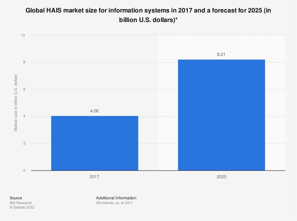 Statistic: Global HAIS market size for information systems in 2017 and a forecast for 2025 (in billion U.S. dollars)*   Statista
