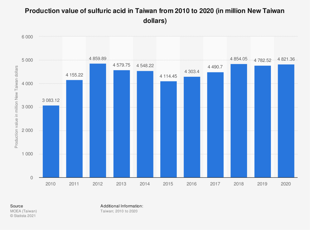 Statistic: Production value of sulfuric acid in Taiwan from 2010 to 2020 (in million New Taiwan dollars) | Statista
