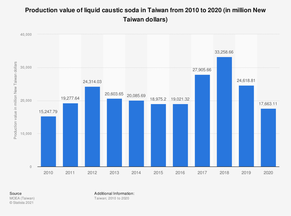 Statistic: Production value of liquid caustic soda in Taiwan from 2009 to 2019 (in million New Taiwan dollars) | Statista
