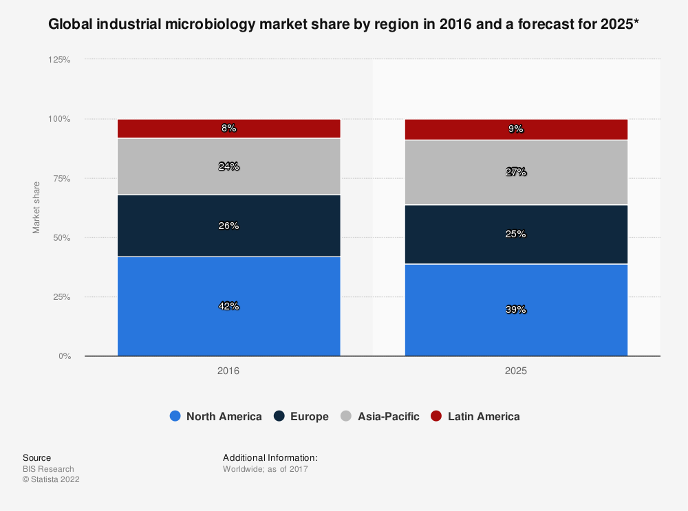 Statistic: Global industrial microbiology market share by region in 2016 and a forecast for 2025* | Statista