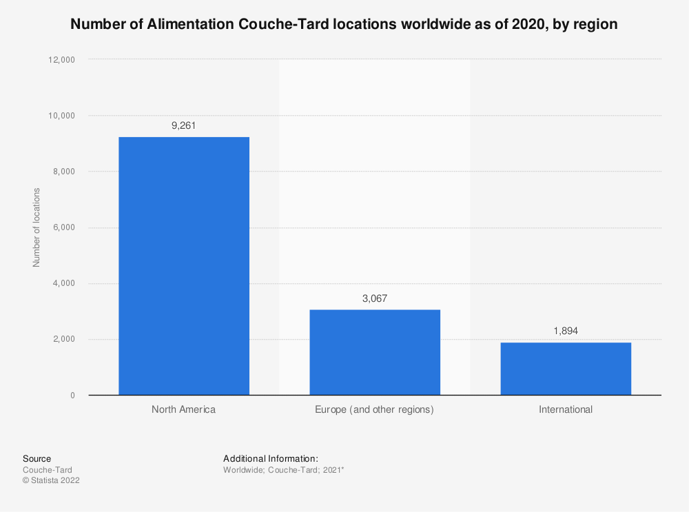 Statistic: Number of Alimentation Couche-Tard locations worldwide as of 2020, by region* | Statista