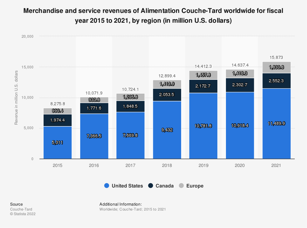 Statistic: Merchandise and service revenues of Alimentation Couche-Tard worldwide for FY 2015 to 2020, by region (in million U.S. dollars)*   Statista