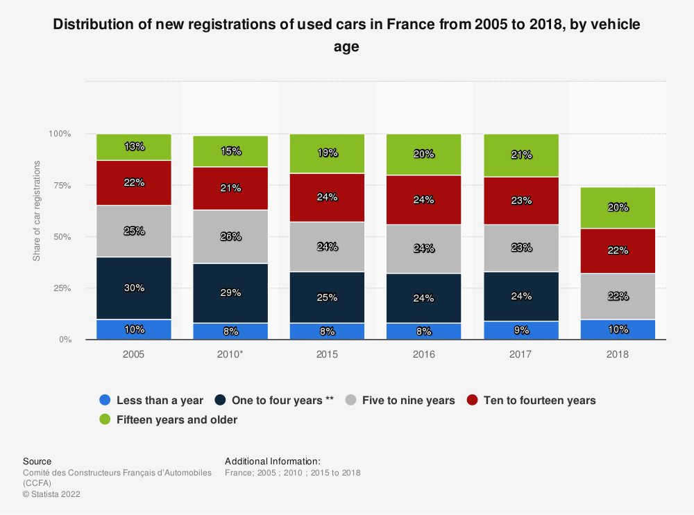 Statistic: Distribution of new registrations of used cars in France from 2005 to 2016, by vehicle age | Statista