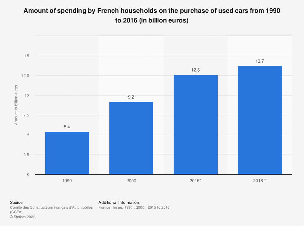 Statistic: Amount of spending by French households on the purchase of used cars from 1990 to 2016 (in billion euros) | Statista