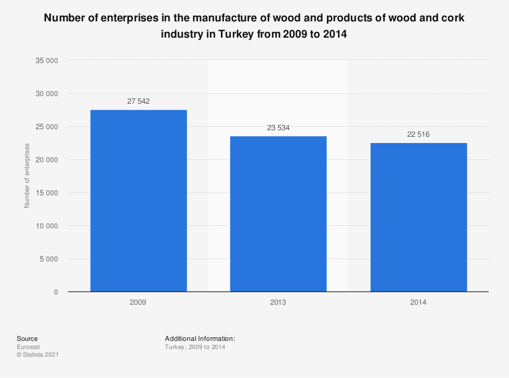 Statistic: Number of enterprises in the manufacture of wood and products of wood and cork industry in Turkey from 2009 to 2014   Statista