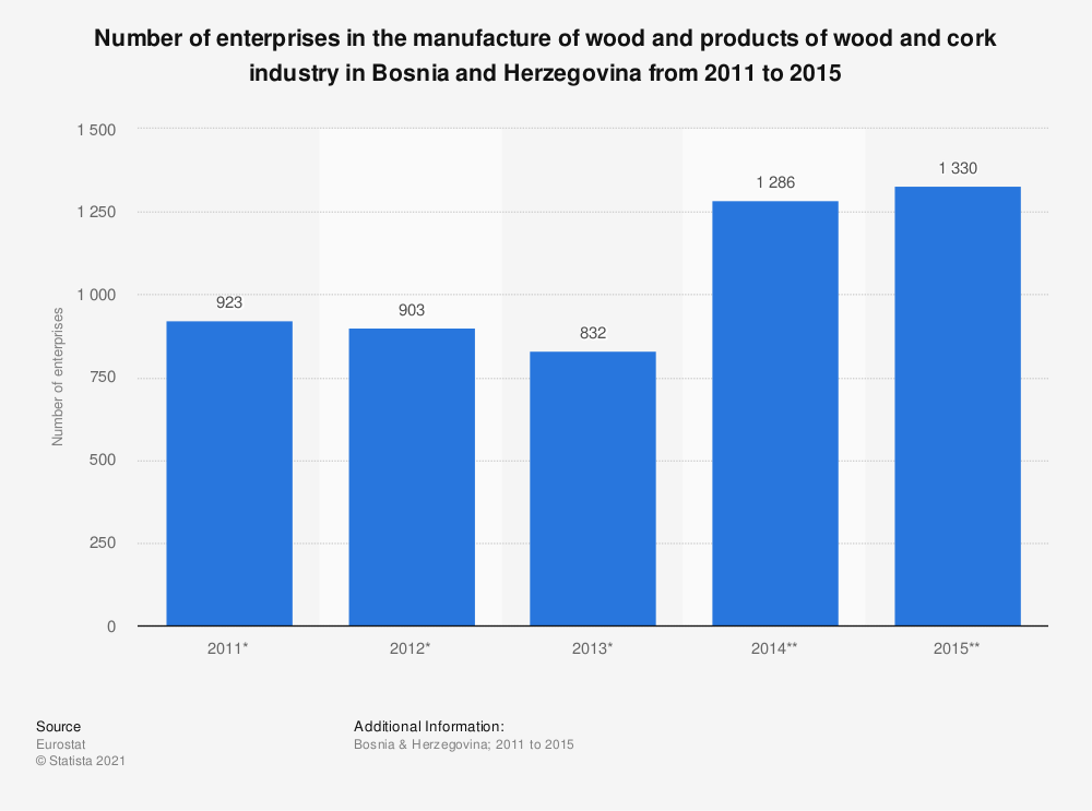 Statistic: Number of enterprises in the manufacture of wood and products of wood and cork industry in Bosnia and Herzegovina from 2011 to 2015 | Statista