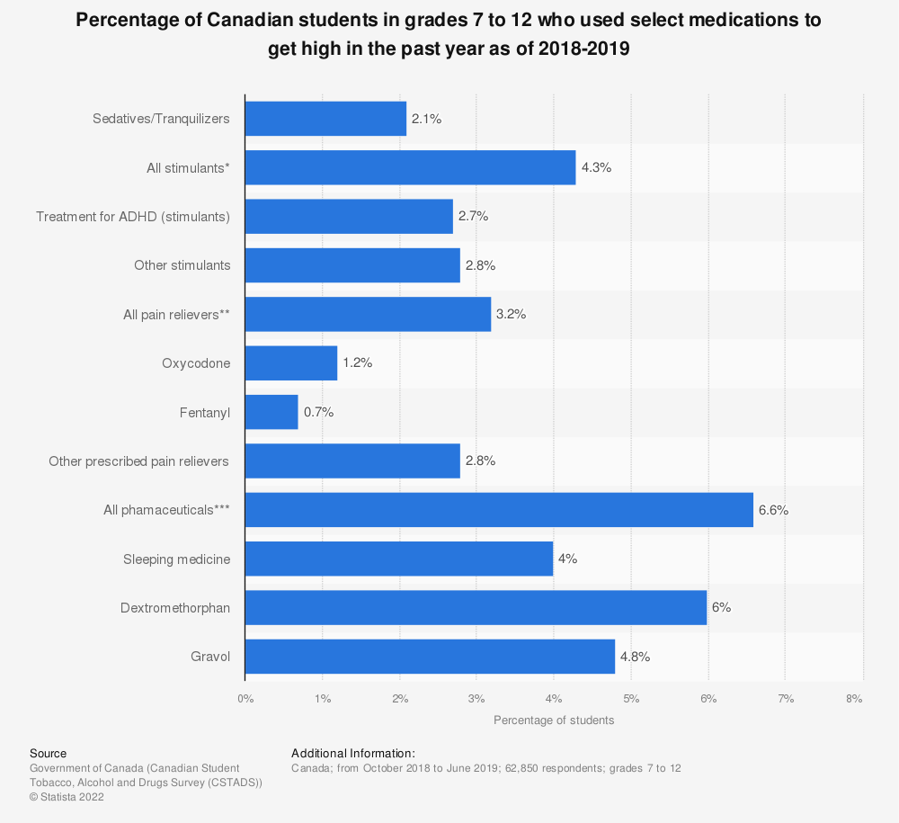 Statistic: Percentage of Canadian students in grades 7 to 12 who used select medications to get high in the past year as of 2018-2019 | Statista