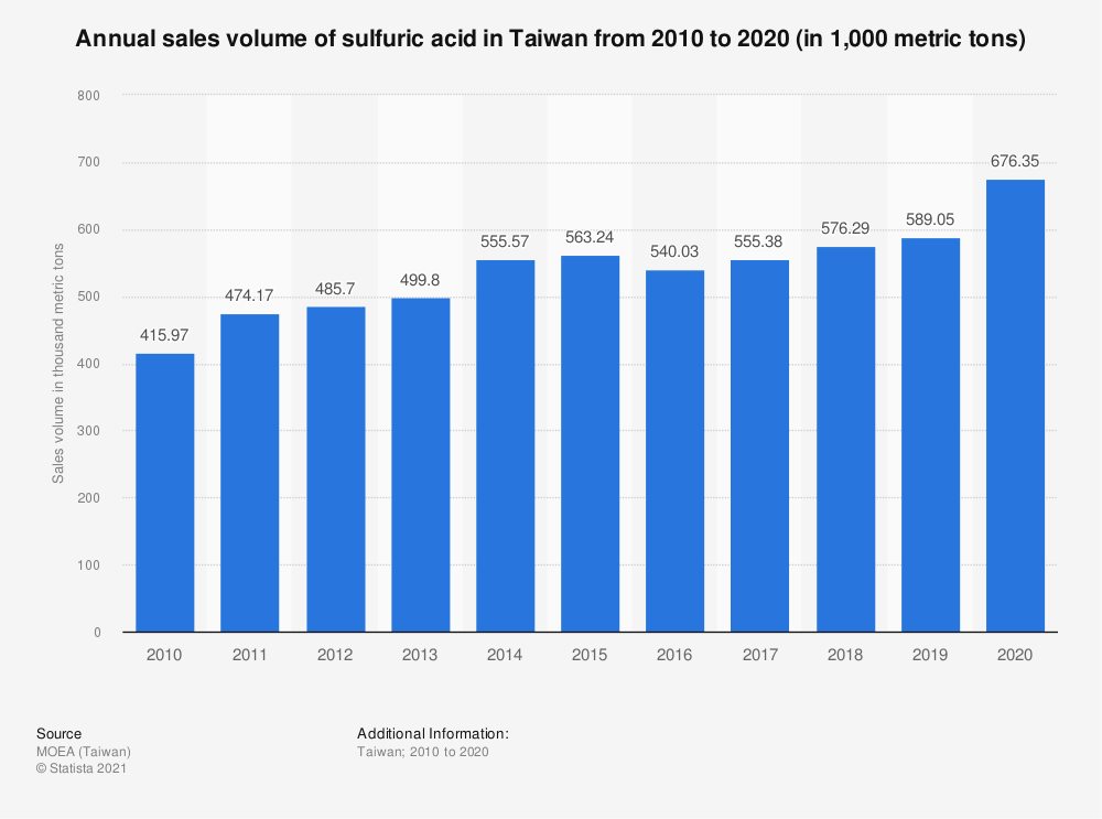 Statistic: Annual sales volume of sulfuric acid in Taiwan from 2009 to 2019 (in 1,000 metric tons) | Statista