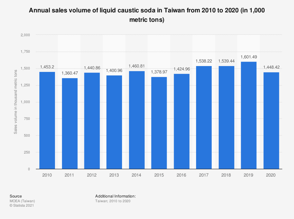 Statistic: Annual sales volume of liquid caustic soda in Taiwan from 2009 to 2019 (in 1,000 metric tons) | Statista