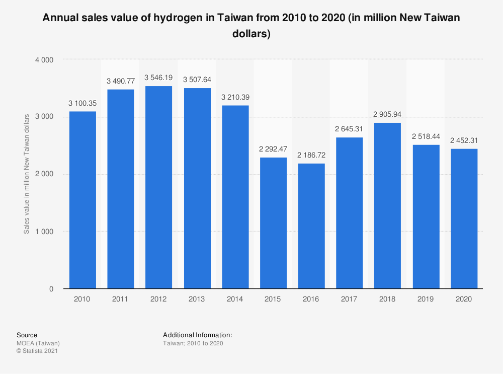 Statistic: Annual sales value of hydrogen in Taiwan from 2009 to 2019 (in million New Taiwan dollars) | Statista