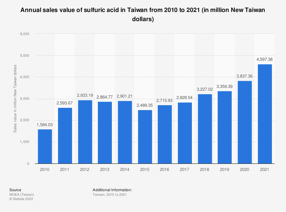 Statistic: Annual sales value of sulfuric acid in Taiwan from 2010 to 2020 (in million New Taiwan dollars) | Statista