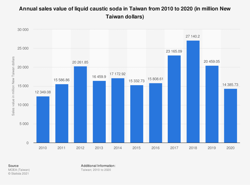 Statistic: Annual sales value of liquid caustic soda in Taiwan from 2009 to 2019 (in million New Taiwan dollars)   Statista