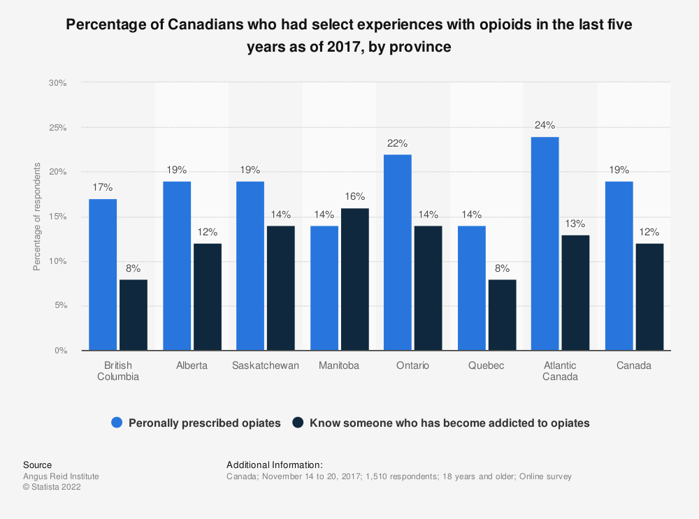 Statistic: Percentage of Canadians who had select experiences with opioids in the last five years as of 2017, by province | Statista