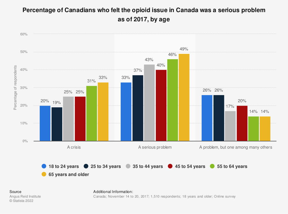 Statistic: Percentage of Canadians who felt the opioid issue in Canada was a serious problem as of 2017, by age | Statista