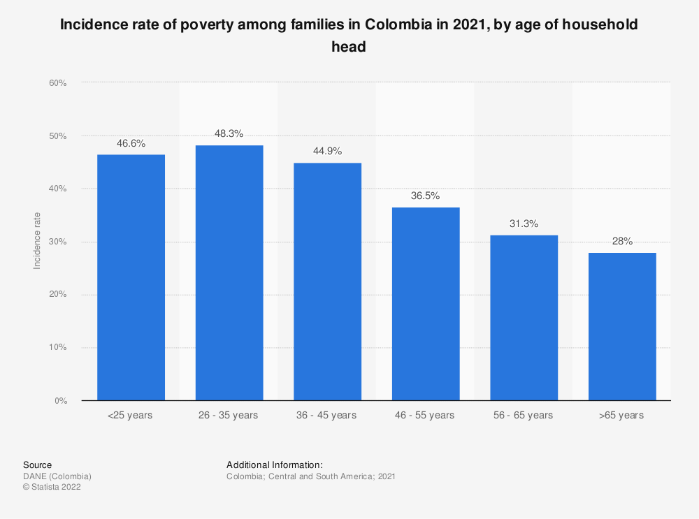 Statistic: Incidence rate of poverty among families in Colombia in 2018, by age of household head | Statista
