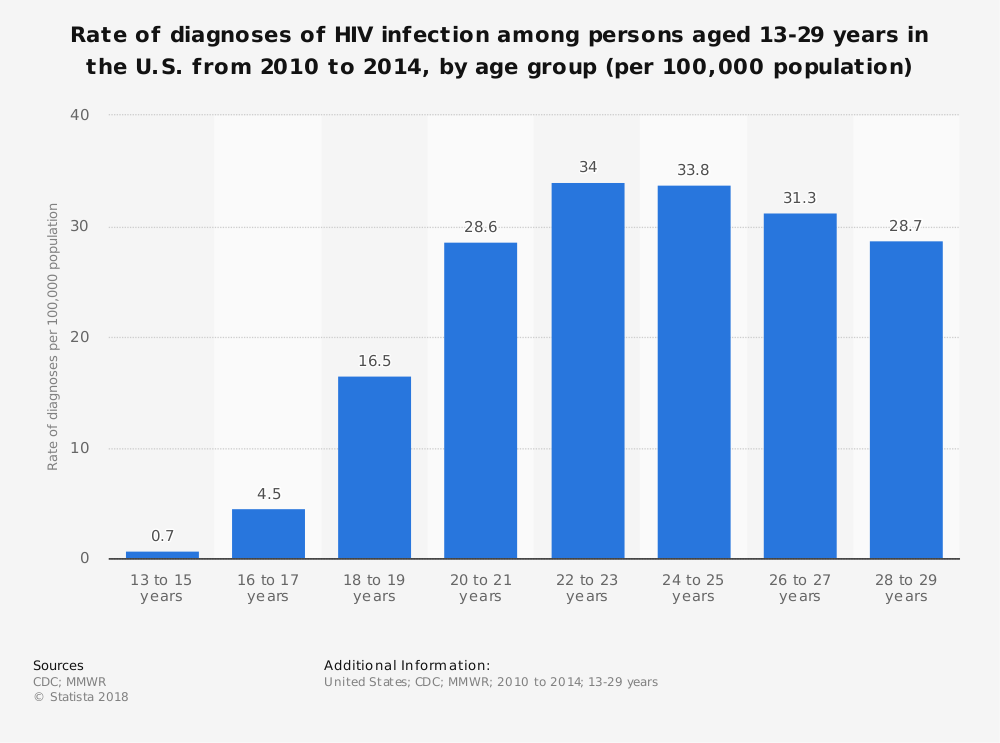 Statistic: Rate of diagnoses of HIV infection among persons aged 13-29 years in the U.S. from 2010 to 2014, by age group (per 100,000 population) | Statista