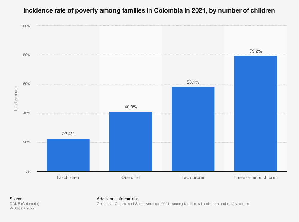 Statistic: Incidence rate of poverty among families in Colombia in 2017, by household type | Statista