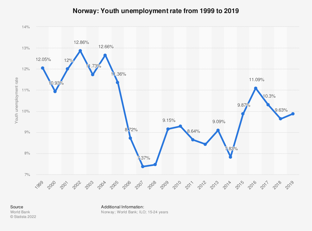 Statistic: Norway: Youth unemployment rate from 1998 to 2018 | Statista