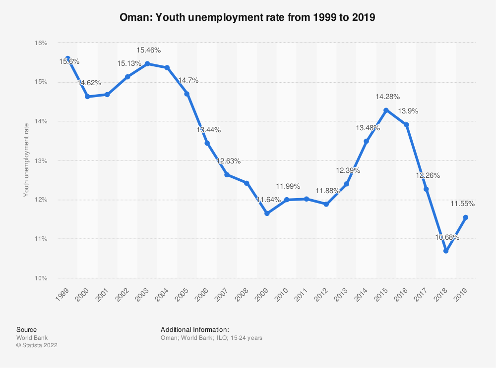 Statistic: Oman: Youth unemployment rate from 1998 to 2018 | Statista