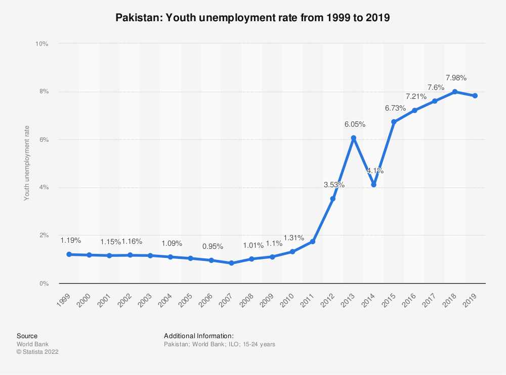 Statistic: Pakistan: Youth unemployment rate from 1999 to 2020 | Statista