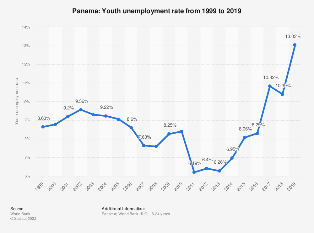 Statistic: Panama: Youth unemployment rate from 1999 to 2019 | Statista
