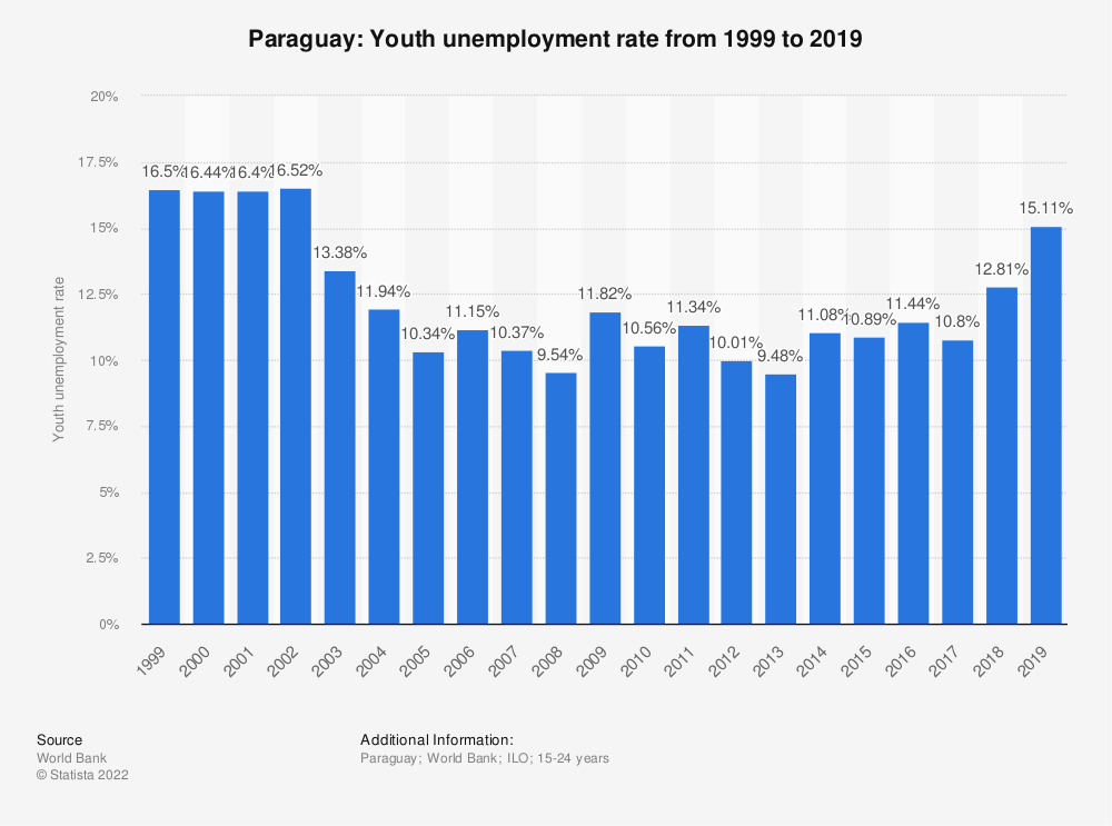 Statistic: Paraguay: Youth unemployment rate from 1998 to 2018 | Statista