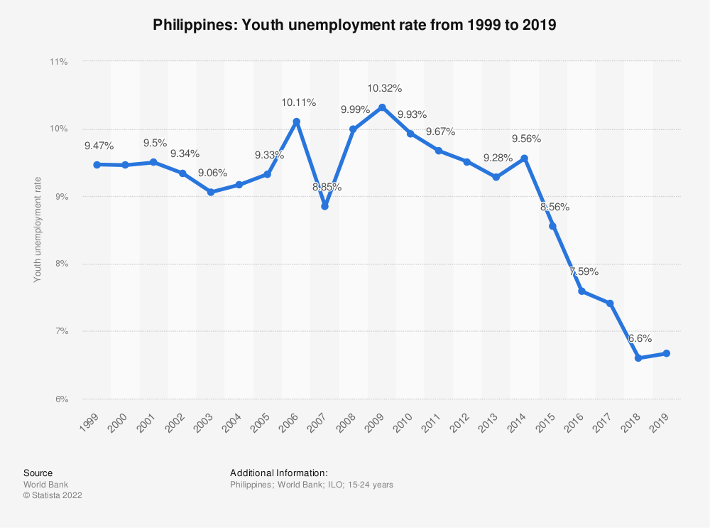 Statistic: Philippines: Youth unemployment rate from 2007 to 2017 | Statista