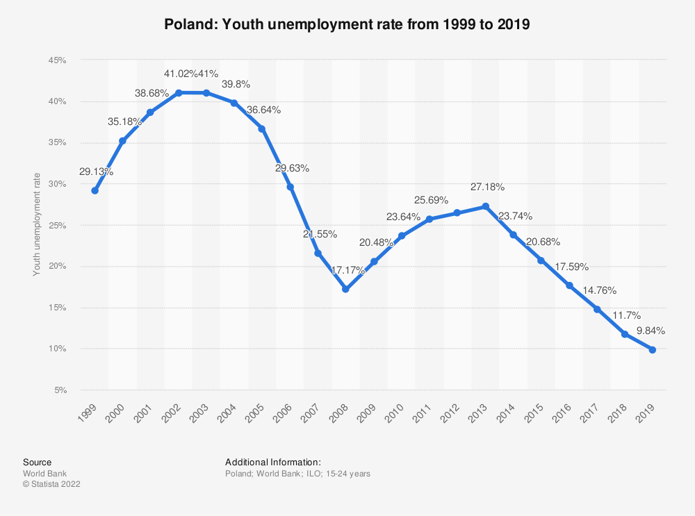 Statistic: Poland: Youth unemployment rate from 1998 to 2018 | Statista