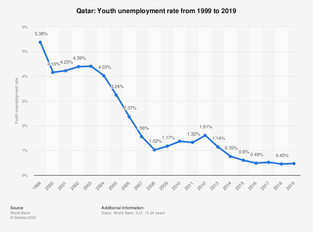 Statistic: Qatar: Youth unemployment rate from 1998 to 2018   Statista