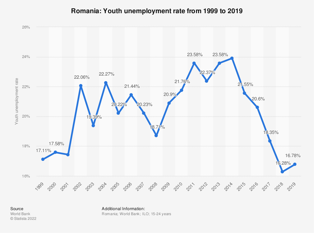 Statistic: Romania: Youth unemployment rate from 2008 to 2018 | Statista