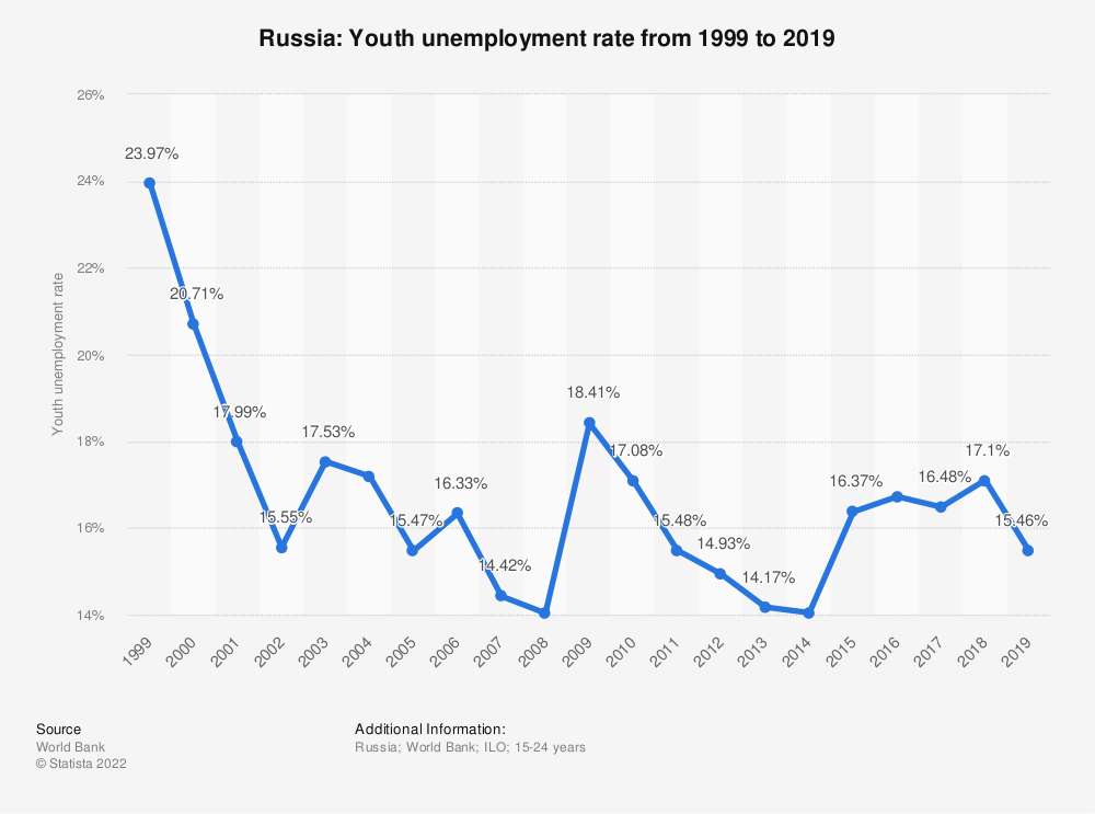 Statistic: Russia: Youth unemployment rate from 1998 to 2018 | Statista