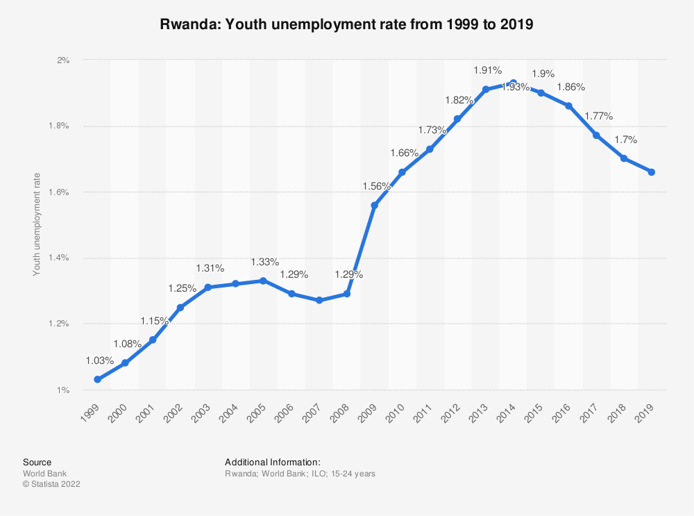Statistic: Rwanda: Youth unemployment rate from 1999 to 2019 | Statista