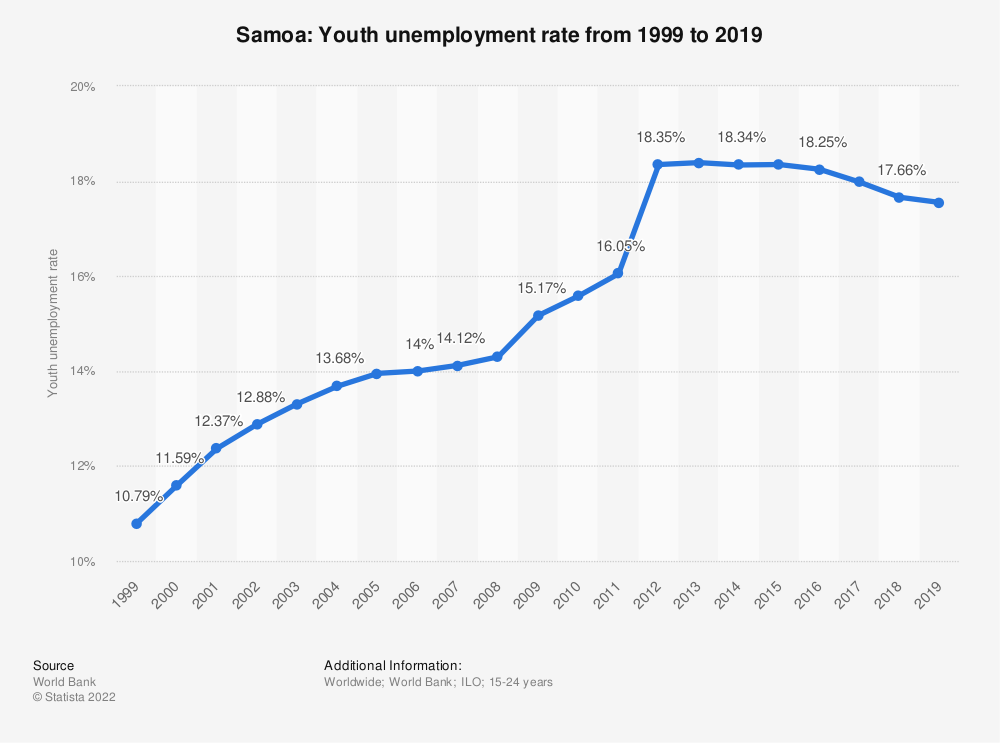 Statistic: Samoa: Youth unemployment rate from 1999 to 2019 | Statista