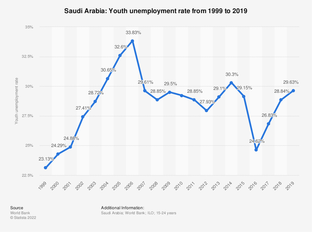 Statistic: Saudi Arabia: Youth unemployment rate from 2007 to 2017 | Statista
