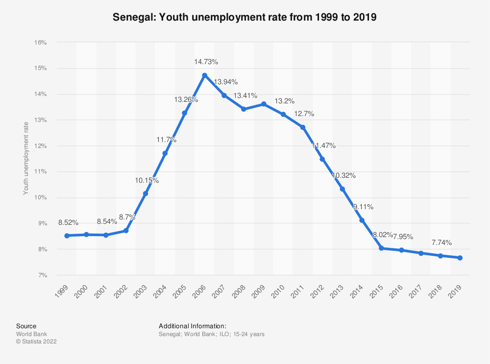 Statistic: Senegal: Youth unemployment rate from 1999 to 2019   Statista