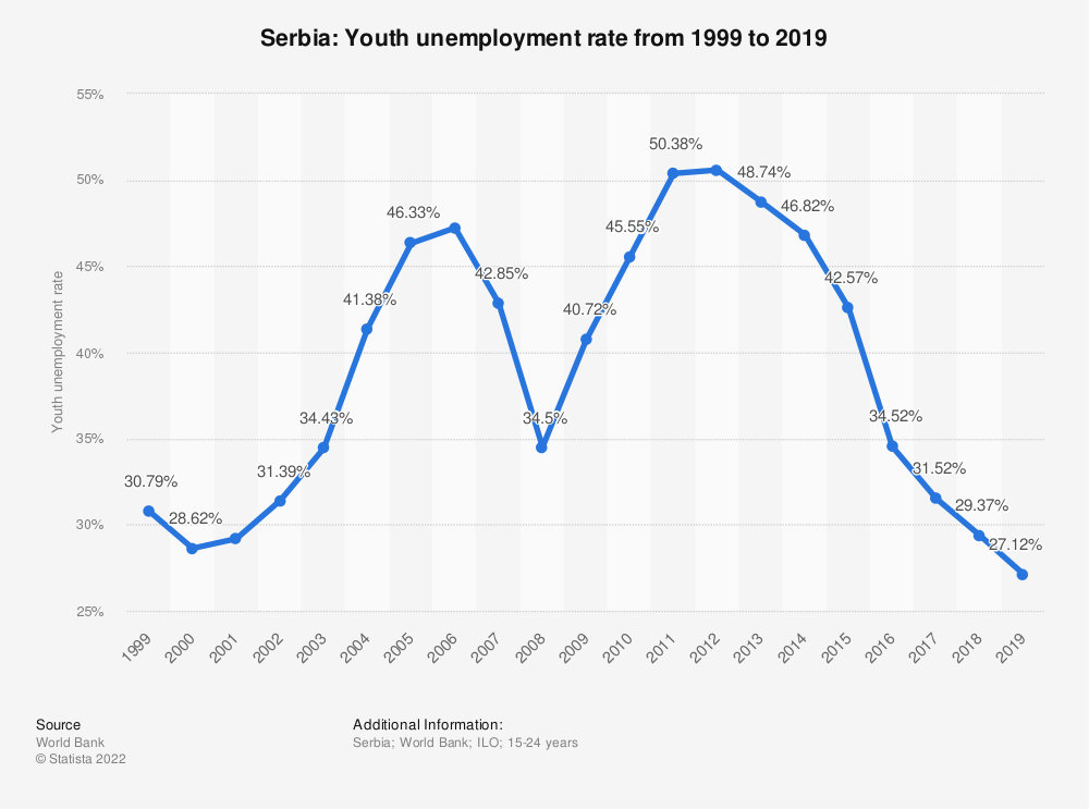 Statistic: Serbia: Youth unemployment rate from 1999 to 2019 | Statista