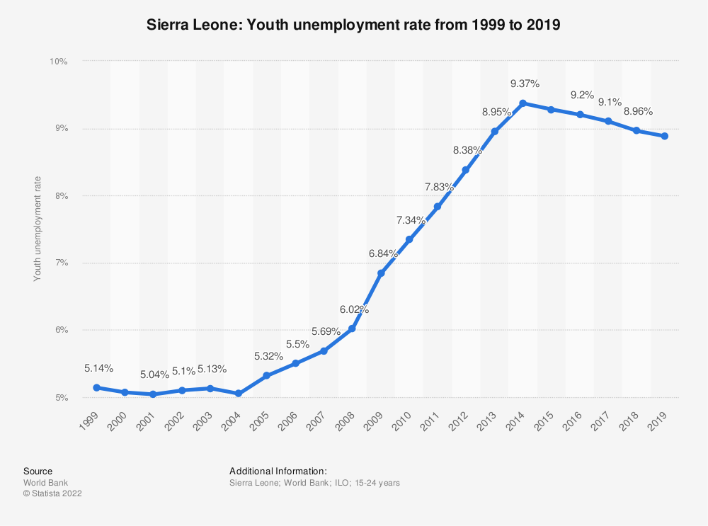 Statistic: Sierra Leone: Youth unemployment rate from 2008 to 2018 | Statista