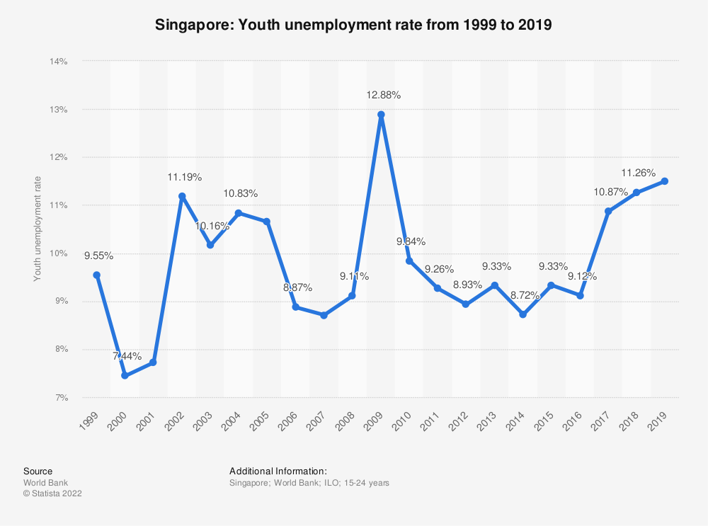 Statistic: Singapore: Youth unemployment rate from 1998 to 2018 | Statista