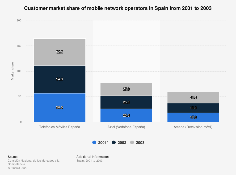 Statistic: Customer market share of mobile network operators in Spain from 2001 to 2003 | Statista